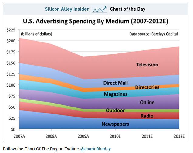 U.S. Advertising Spend