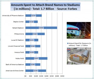 Sports Stadium Naming Rights are Similar to Domain Names (New TLDs)