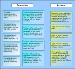 TLD Scenarios