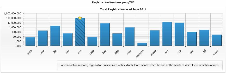 tld-rankiings-domain-values